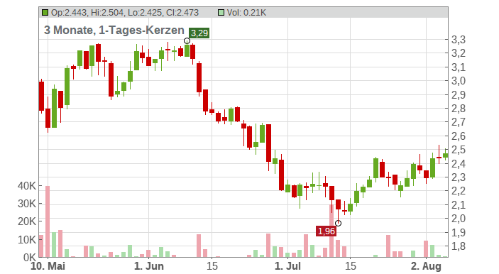 Media and Games Invest PLC Chart
