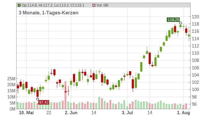 ConocoPhillips Chart