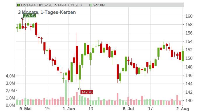 JM Smucker Company (The) Chart