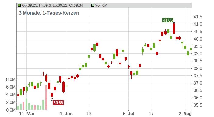 ABB Ltd Chart