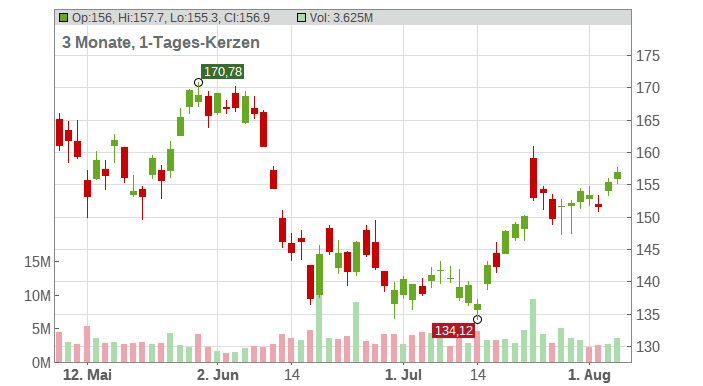 American Express Co. Chart