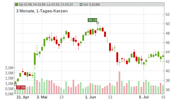Avnet Chart