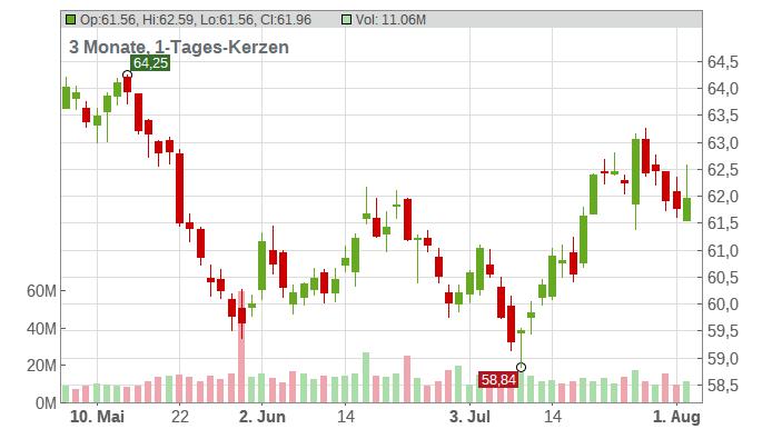 Coca-Cola Company Chart