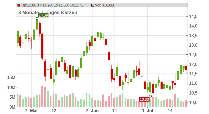 Goodyear Tire & Rubber Company (The) Chart