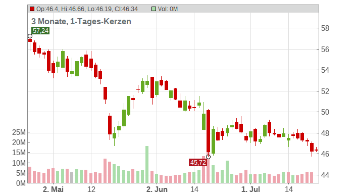 The Kroger Co. Chart
