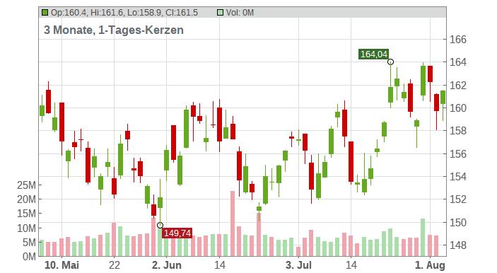 Chevron Corp Chart