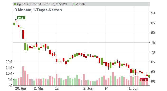 Newmont Corp. Chart