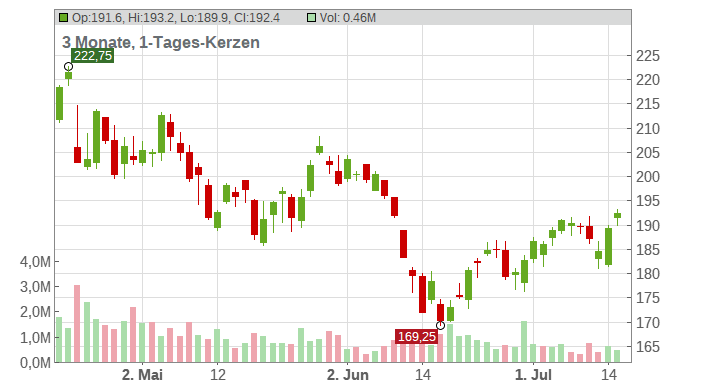 Equifax Inc. Chart