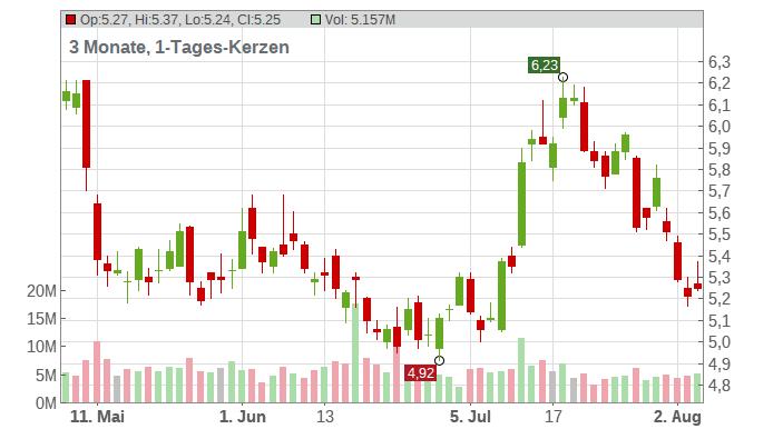 Hecla Mining Company Chart