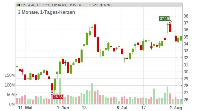 Intel Corp. Chart