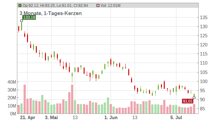 Walt Disney Company (The) Chart
