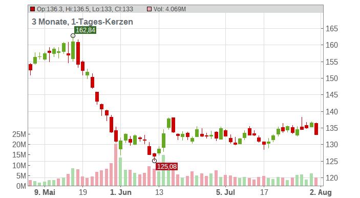 Target Corp Chart