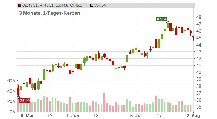 Wells Fargo & Co. Chart