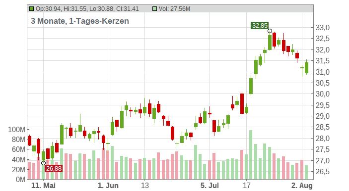 Bank of America Corp. Chart