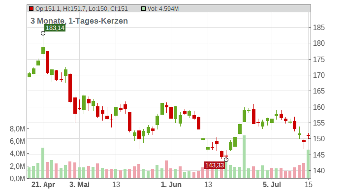 Marsh & McLennan Companies Chart