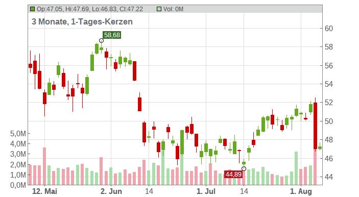 Lincoln National Corp Chart