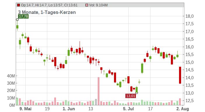 Gold Fields Ltd Chart