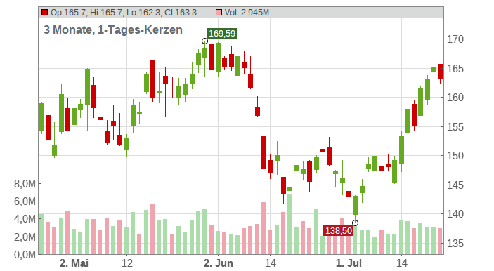 Analog Devices Chart