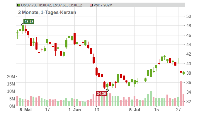 Southwest Airlines Co Chart