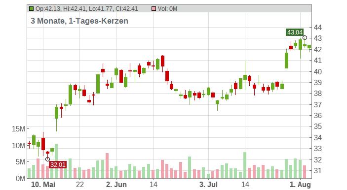 Western Digital Corp Chart