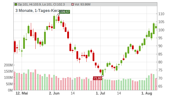Advanced Micro Devices Chart