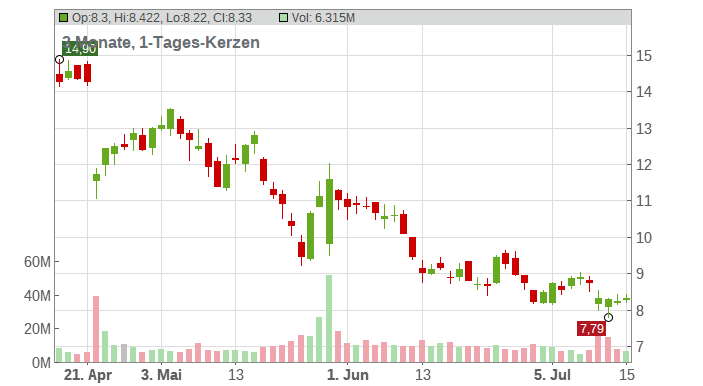 Gap (The) Chart