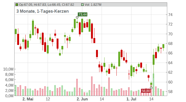 State Street Corp. Chart