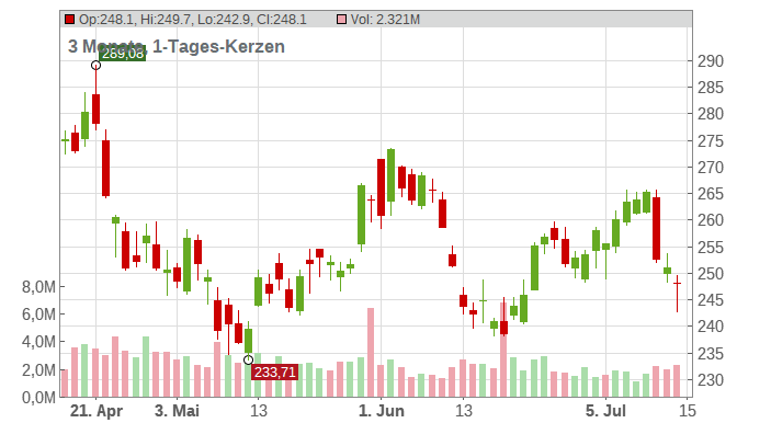 Danaher Corporation Chart
