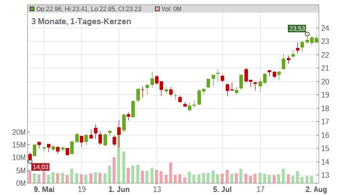 Nordstrom Inc. Chart