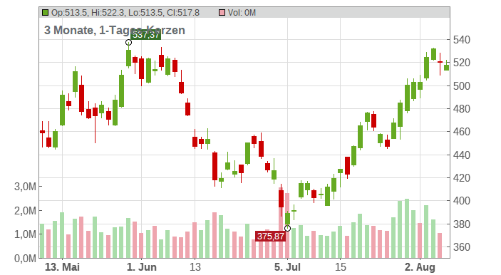 Lam Research Corp Chart