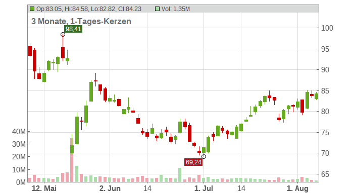 Ross Stores Chart