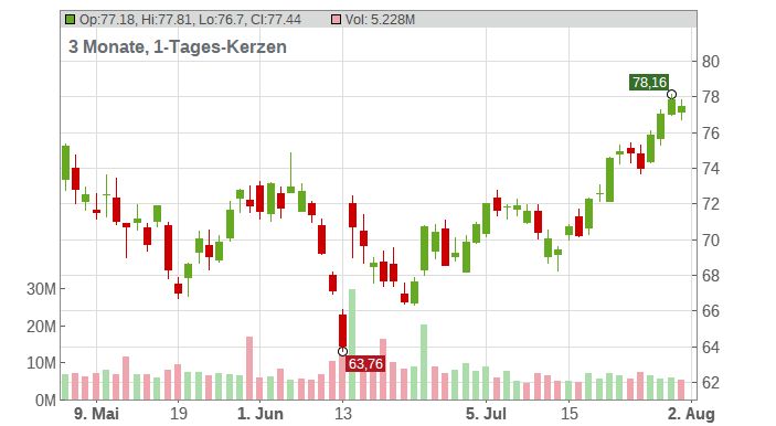 Oracle Corp Chart