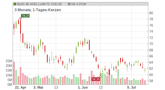 Charles Schwab Corp (The) Chart