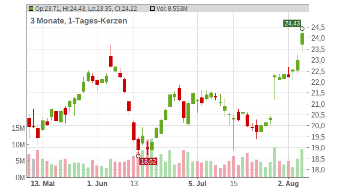 AES Corp Chart