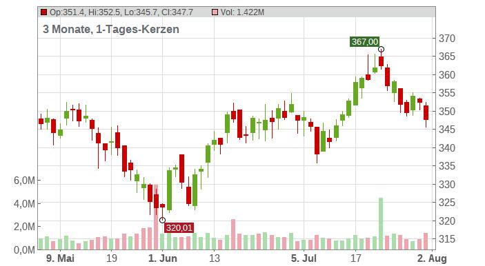 Vertex Pharmaceuticals Inc. Chart