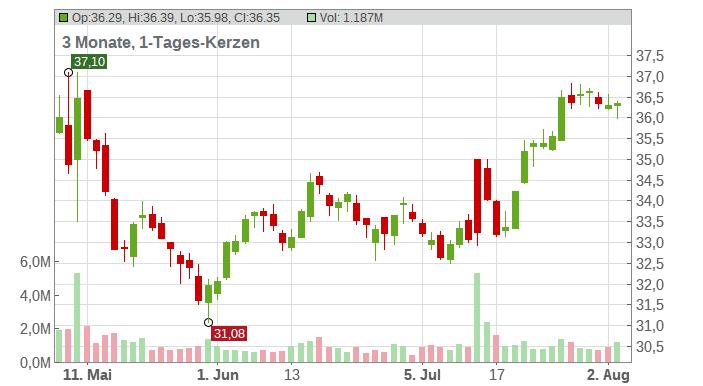 Perrigo Co. Ltd. Chart