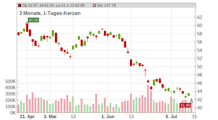 POSCO (ADRs) Chart