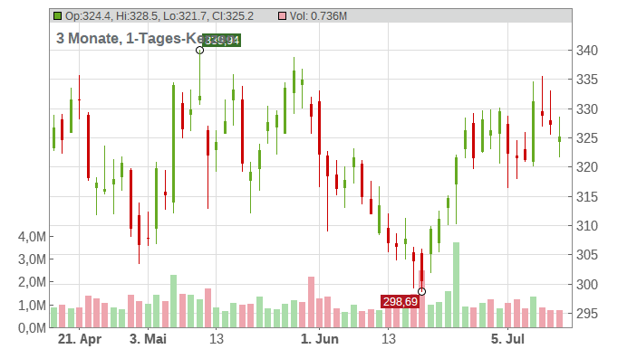 McKesson Corp. Chart