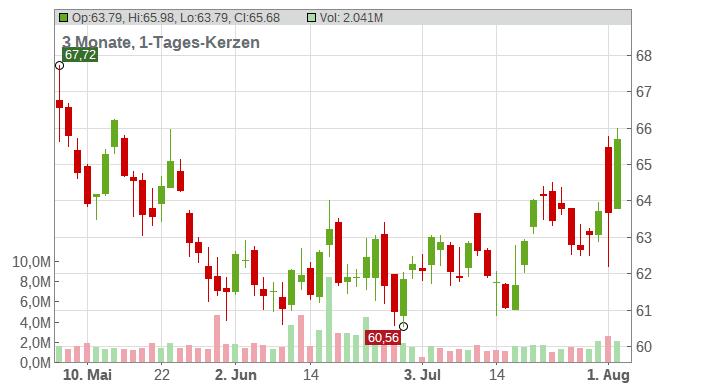 Incyte Corp Chart