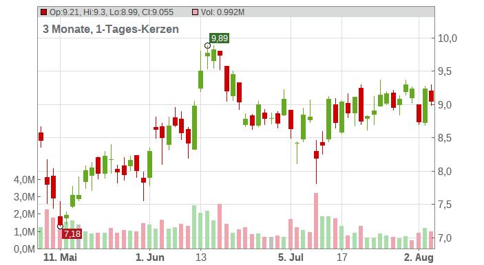 Century Aluminum Company Chart