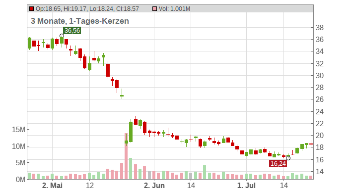 Abercrombie & Fitch Co Chart