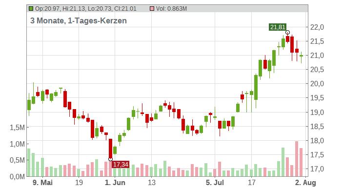 Banco Santander-Chile Chart