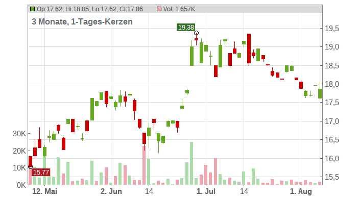 China Eastern Airlines Corp. Ltd. (ADRs) Chart