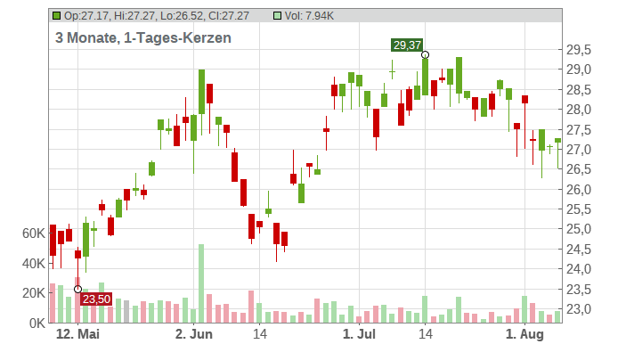 China Southern Airlines Co. Ltd. (ADRs) Chart