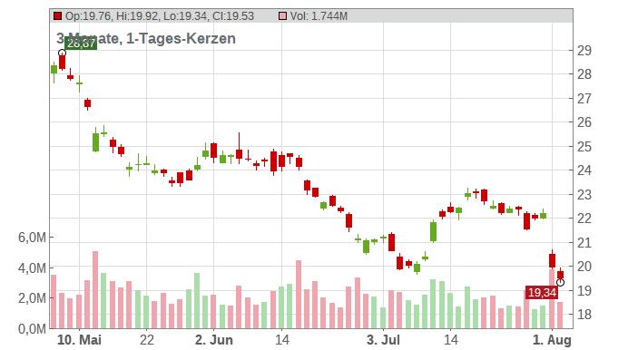 Anglogold Ashanti Ltd. (ADRs) Chart