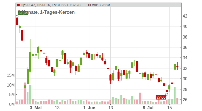NCR Corp Chart