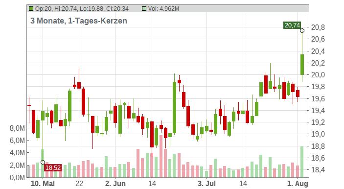 Exelixis Inc. Chart