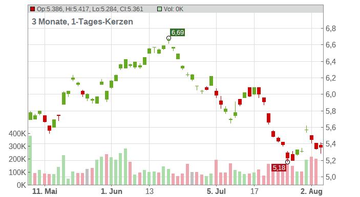 LG Display Co. Ltd. (ADRs) Chart