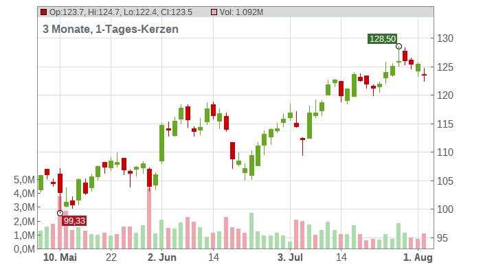 Celanese Corp Chart