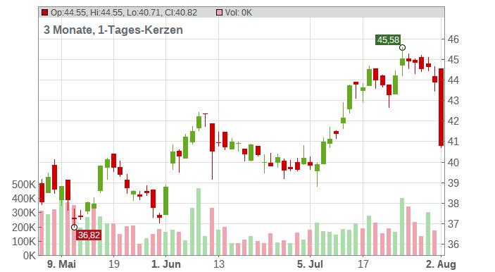 Ternium S.A. (ADRs) Chart